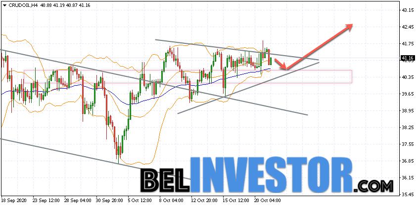 WTI прогноз цены на нефть на 22 октября 2020