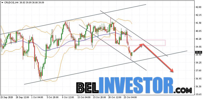 WTI прогноз цены на нефть на 27 октября 2020