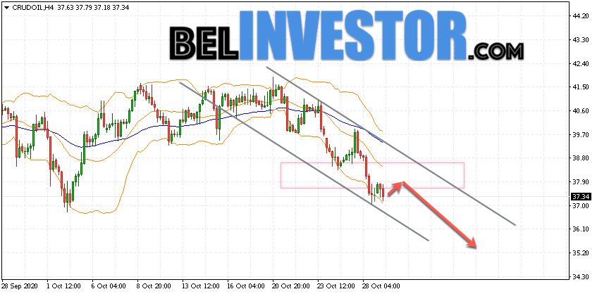 WTI прогноз цены на нефть на 30 октября 2020