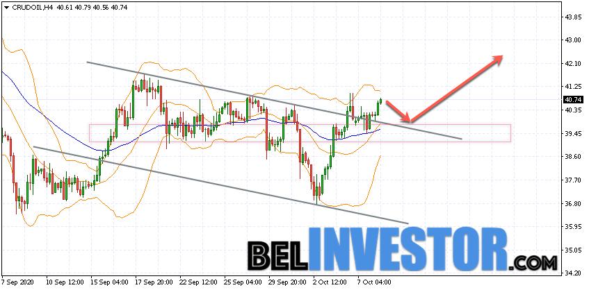 WTI прогноз цены на нефть на 9 октября 2020