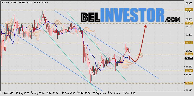 XAG/USD прогноз цен на Серебро на 14 октября 2020