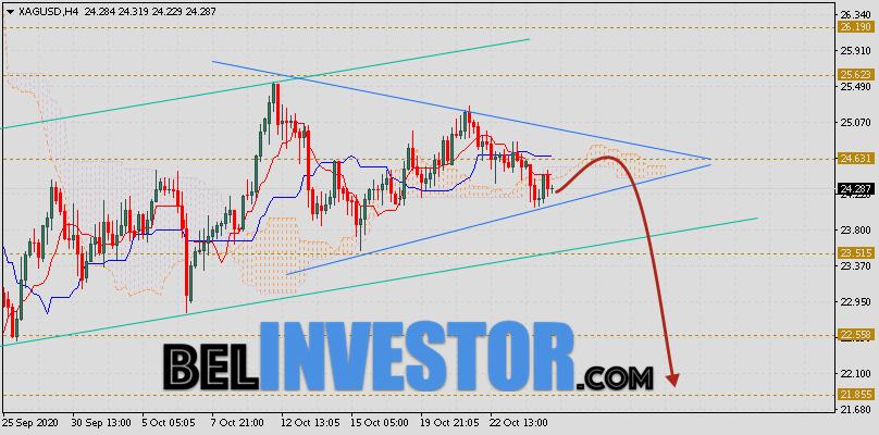 XAG/USD прогноз цен на Серебро на 27 октября 2020