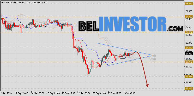 XAG/USD прогноз цен на Серебро на 6 октября 2020
