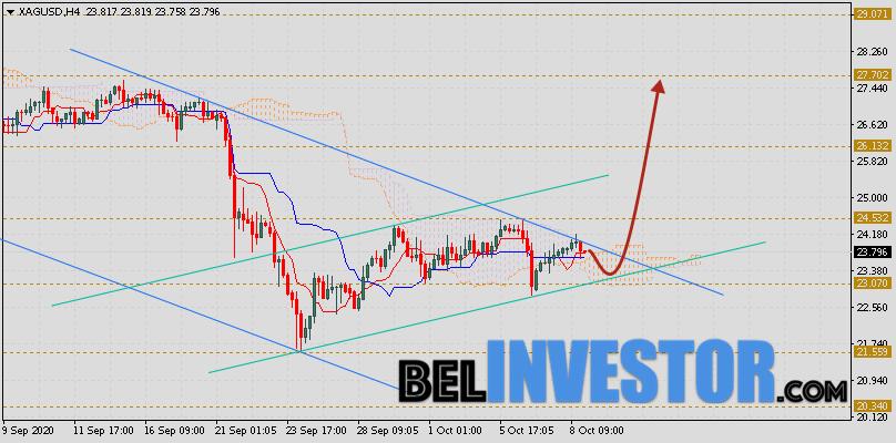 XAG/USD прогноз цен на Серебро на 9 октября 2020