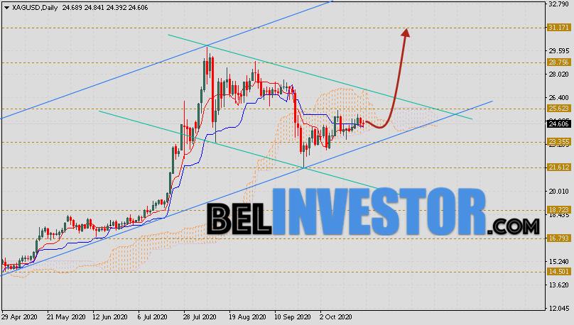 XAG/USD прогноз цен на Серебро на неделю 26 — 30 октября 2020