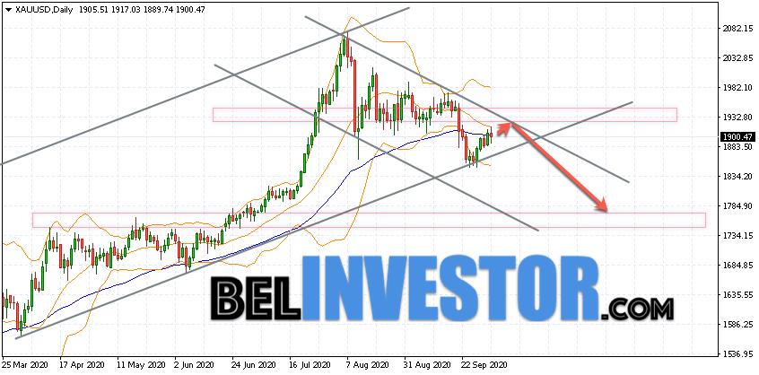 XAU/USD прогноз на неделю 5 — 9 октября 2020