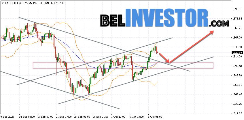 XAU/USD прогноз по Золоту на 13 октября 2020