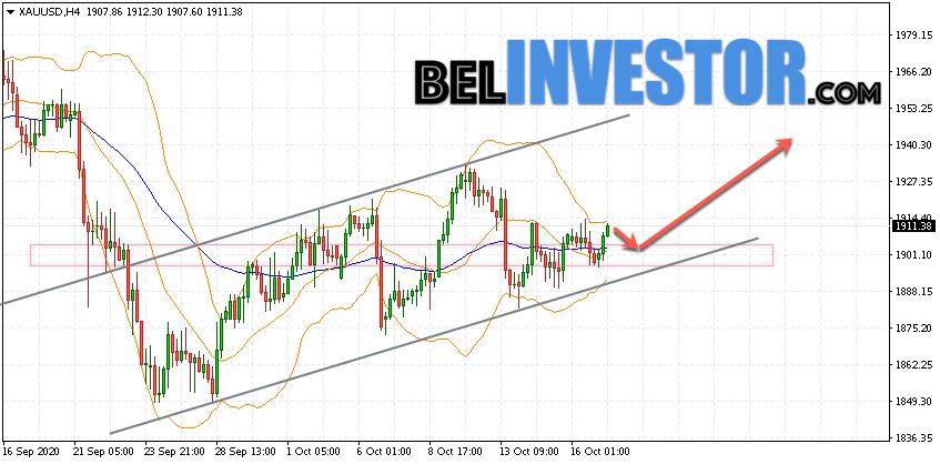 XAU/USD прогноз по Золоту на 20 октября 2020