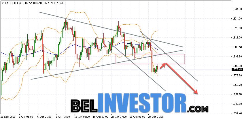 XAU/USD прогноз по Золоту на 30 октября 2020