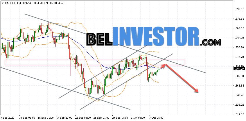 XAU/USD прогноз по Золоту на 9 октября 2020