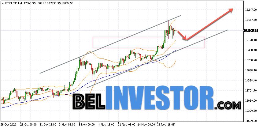Bitcoin BTC/USD прогноз на сегодня 19 ноября 2020
