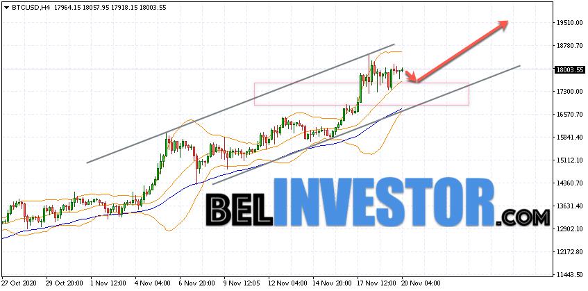 Bitcoin BTC/USD прогноз на сегодня 20 ноября 2020