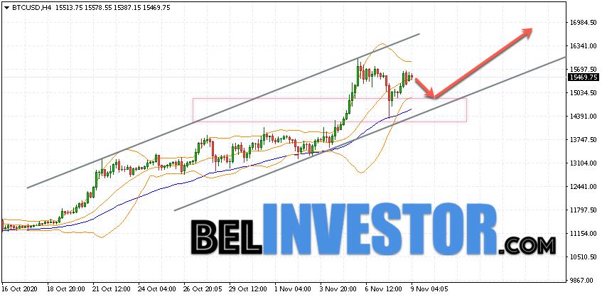 Bitcoin BTC/USD прогноз на сегодня 9 ноября 2020