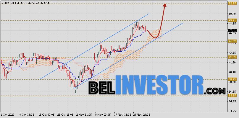 Brent прогноз цен на нефть на 1 декабря 2020