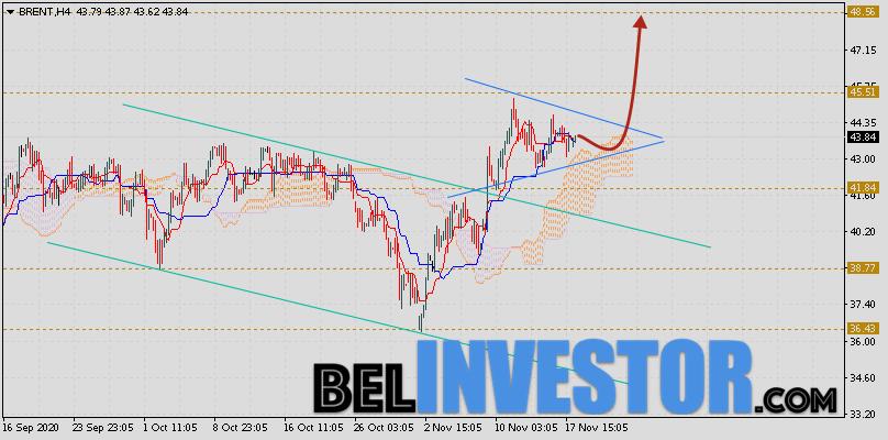 Brent прогноз цен на нефть на 19 ноября 2020