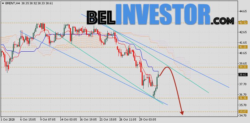 Brent прогноз цен на нефть на 3 ноября 2020