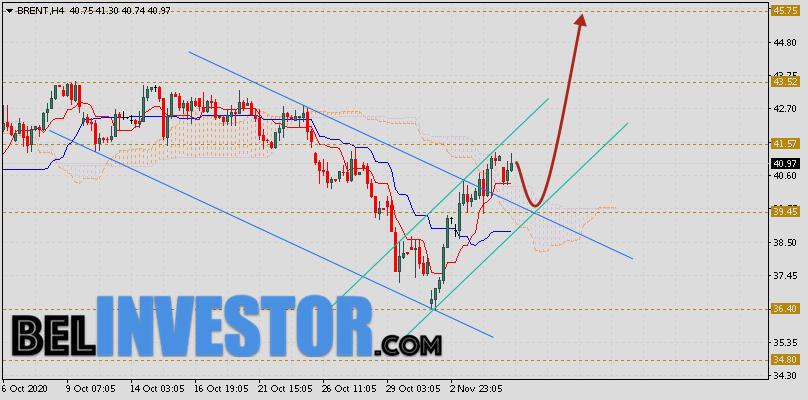 Brent прогноз цен на нефть на 6 ноября 2020