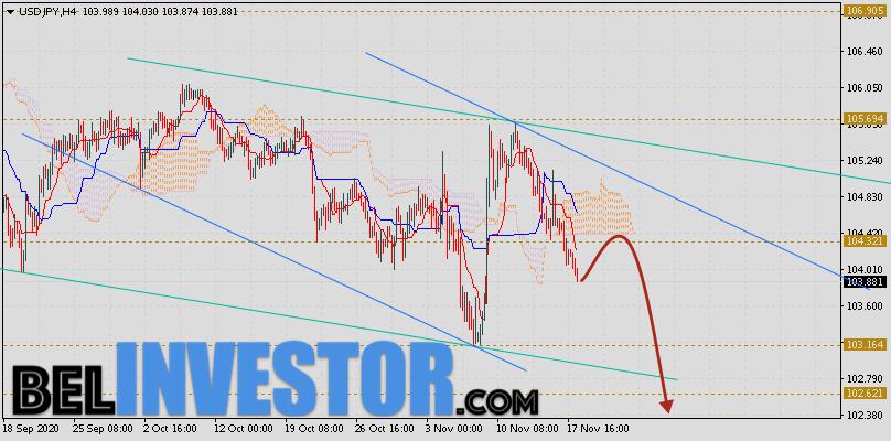 Доллар Иена (USD/JPY) прогноз на 19 ноября 2020