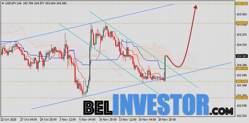 Доллар Иена (USD/JPY) прогноз на 24 ноября 2020
