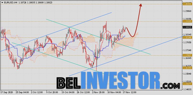 EUR/USD прогноз Евро Доллар на 19 ноября 2020