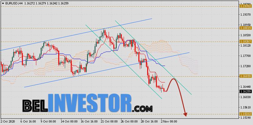 EUR/USD прогноз Евро Доллар на 3 ноября 2020