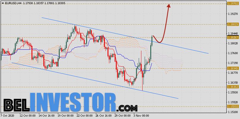 EUR/USD прогноз Евро Доллар на 6 ноября 2020