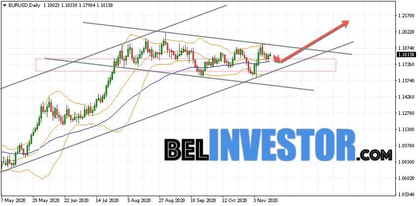 EUR/USD прогноз на неделю 16 — 20 ноября 2020