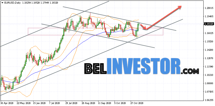 EUR/USD прогноз на неделю 9 — 13 ноября 2020