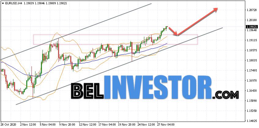 Евро Доллар прогноз Форекс на 1 декабря 2020