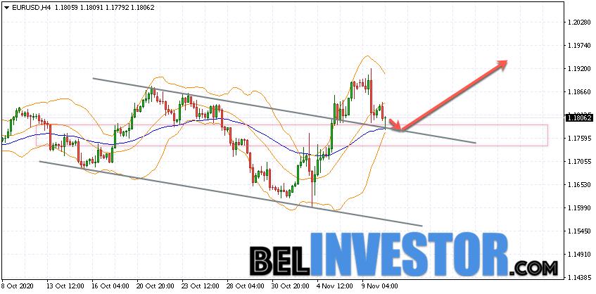 Евро Доллар прогноз Форекс на 11 ноября 2020