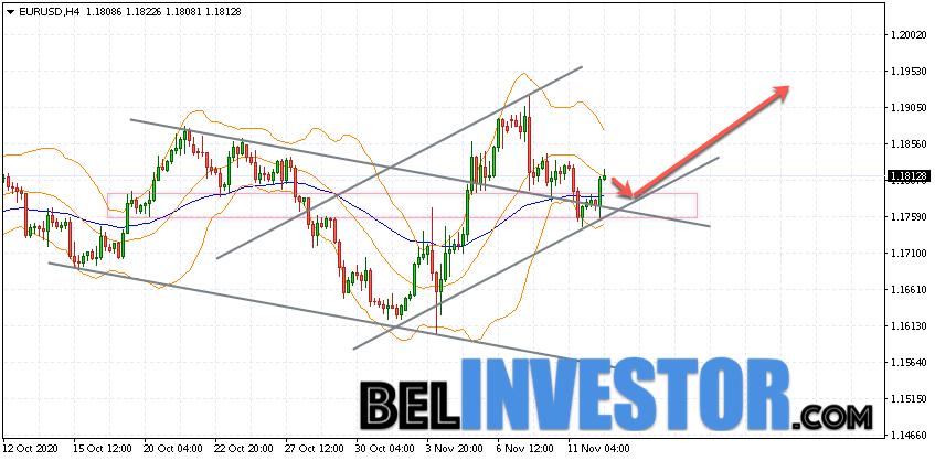 Евро Доллар прогноз Форекс на 13 ноября 2020