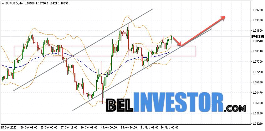 Евро Доллар прогноз Форекс на 18 ноября 2020