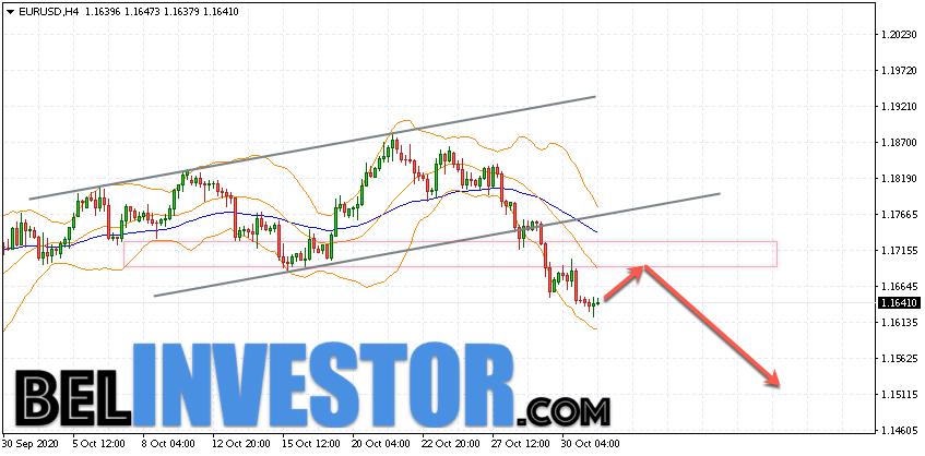 Евро Доллар прогноз Форекс на 3 ноября 2020