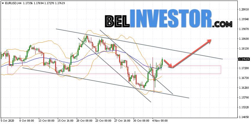 Евро Доллар прогноз Форекс на 6 ноября 2020