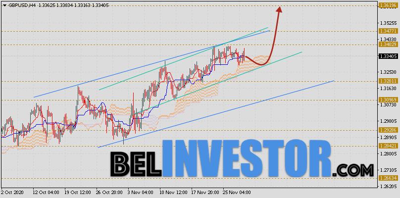 Фунт Доллар прогноз GBP/USD на 1 декабря 2020