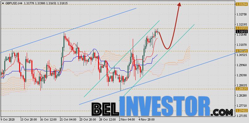 Фунт Доллар прогноз GBP/USD на 10 ноября 2020