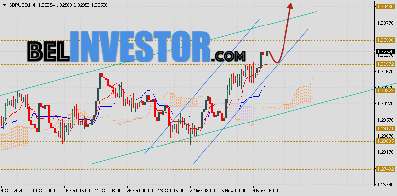 Фунт Доллар прогноз GBP/USD на 11 ноября 2020