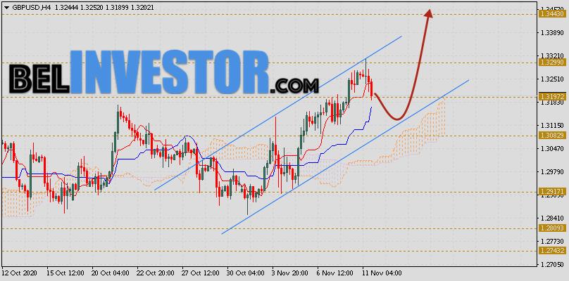 Фунт Доллар прогноз GBP/USD на 12 ноября 2020
