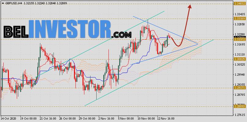 Фунт Доллар прогноз GBP/USD на 17 ноября 2020