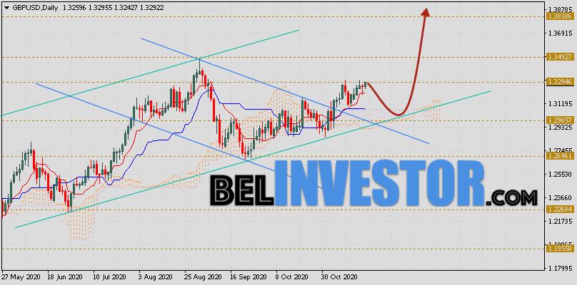 Фунт Доллар прогноз GBP/USD на неделю 23 — 27 ноября 2020