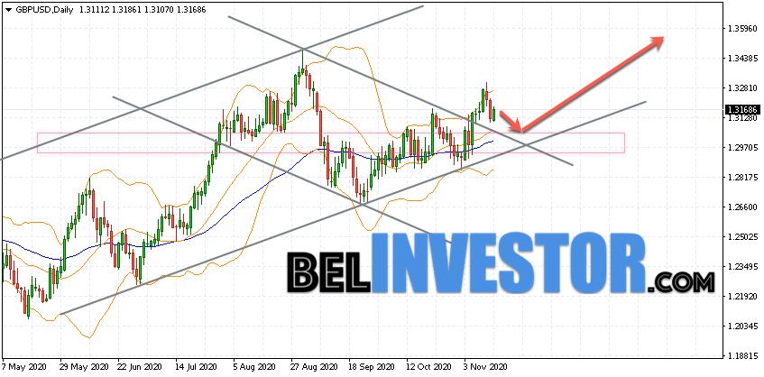 GBP/USD прогноз на неделю 16 — 20 ноября 2020