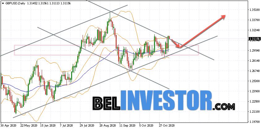 GBP/USD прогноз на неделю 9 — 13 ноября 2020