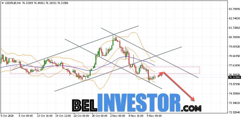 Курс Доллара прогноз USD/RUB на 11 ноября 2020
