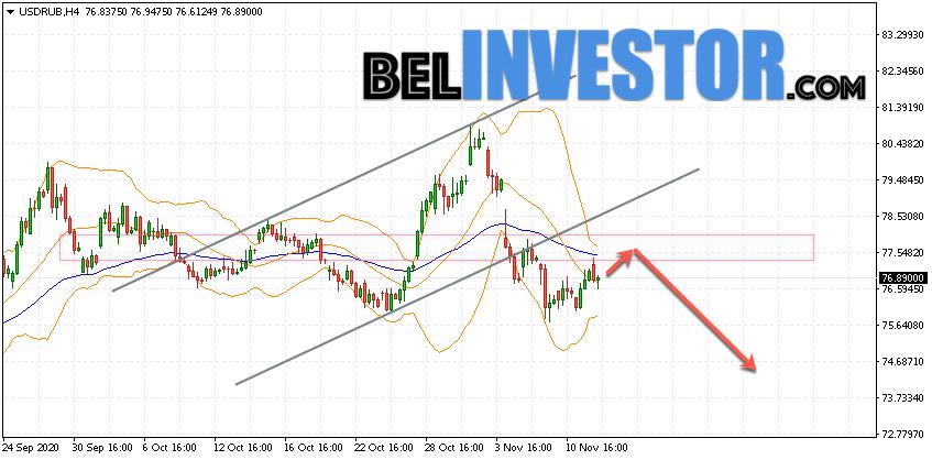 Курс Доллара прогноз USD/RUB на 13 ноября 2020