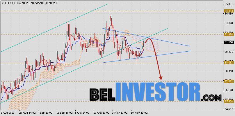 Прогноз и Курс Евро Рубль на 1 декабря 2020