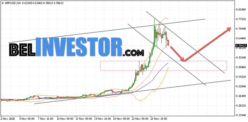Ripple XRP/USD прогноз на сегодня 26 ноября 2020