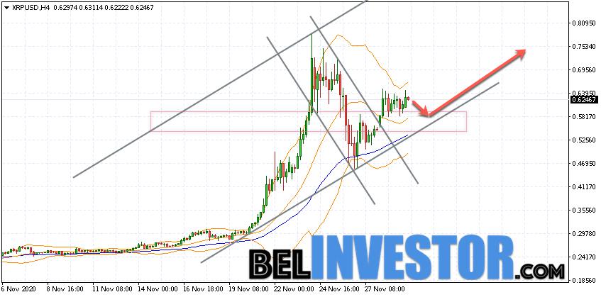 Ripple XRP/USD прогноз на сегодня 30 ноября 2020