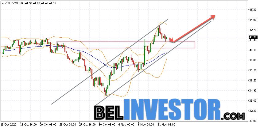 WTI прогноз цены на нефть на 13 ноября 2020