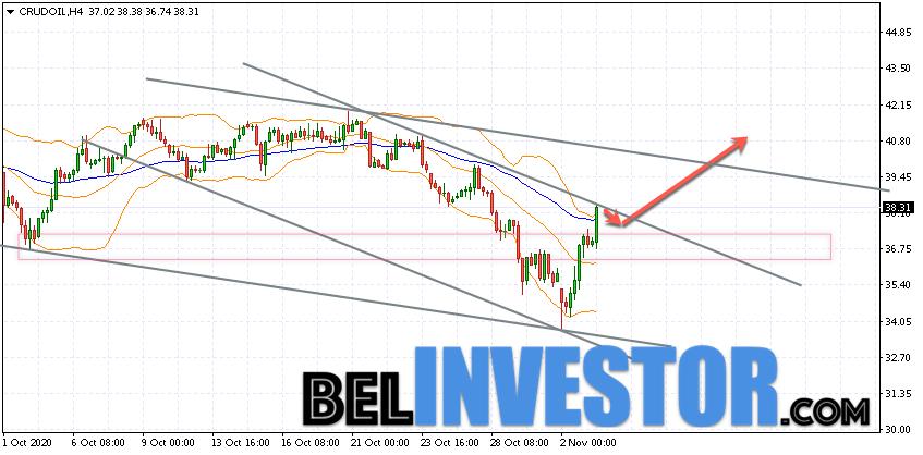 WTI прогноз цены на нефть на 4 ноября 2020