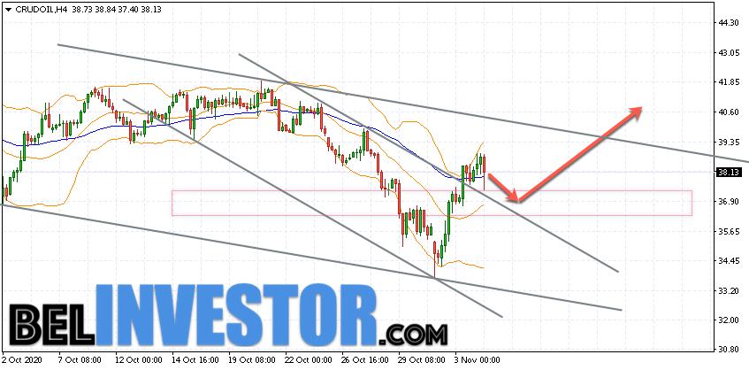 WTI прогноз цены на нефть на 5 ноября 2020